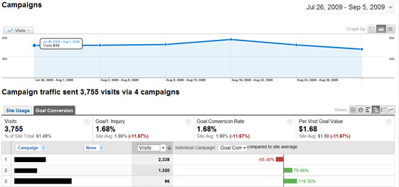 Comparing Campaigns | Conversion Rate