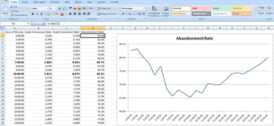 Abandonment Rate by Time of Day
