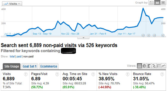 Organic Traffic with Filter - Branded Traffic