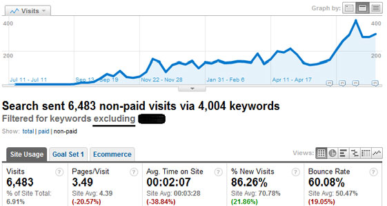 Organic Traffic with Filter - NonBranded Traffic