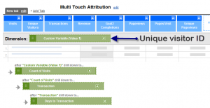Custom Report for Multi Touch Attribution