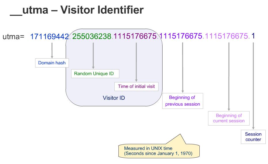 Google Analytics UTMA Cookie