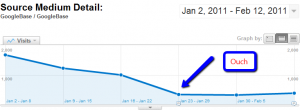 Google Product Search traffic in Google Analytics