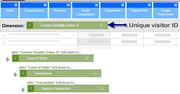 Multi Touch Attribution Custom Report