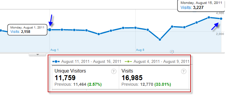 Increase in Google Analytics Visits