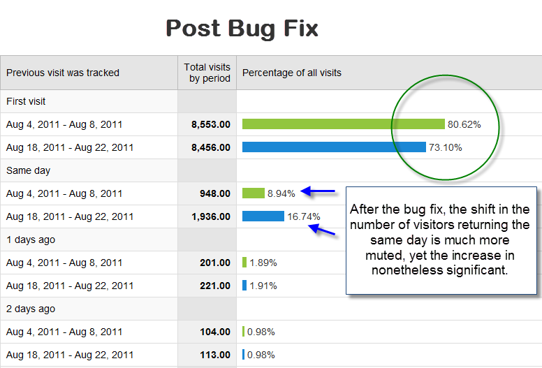 Visitor Recency After Bug Fix