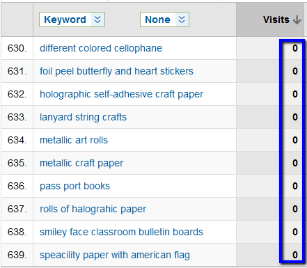 Keywords with Zero Visits