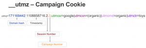 utmz cookie