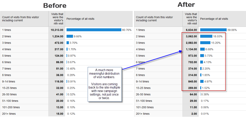 Visitor Loyalty before and after change to Google Analytics sessions