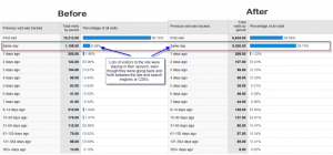 Visitor Recency before and after Google Analytics session change