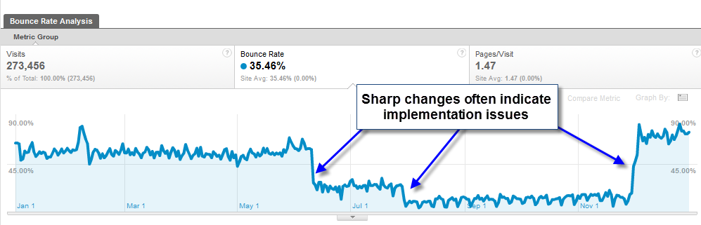 Google Analytics Bounce Rate (actually) Demystified
