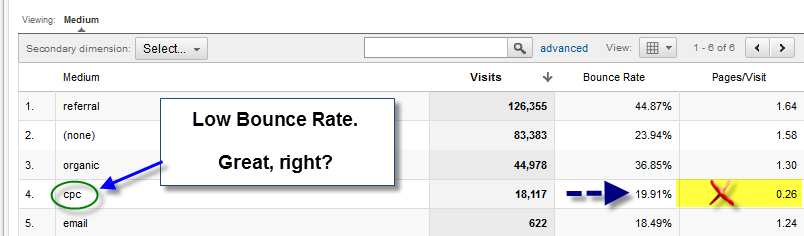 bounce rate analysis 2