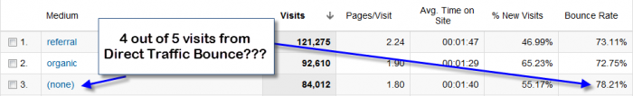 bounce rate direct traffic