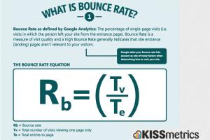 Kiss Metrics Bounce Rate Infographic