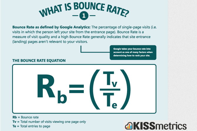 Kiss Metrics Bounce Rate Infographic