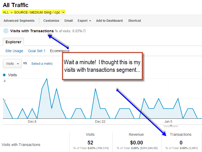 visits with transactions