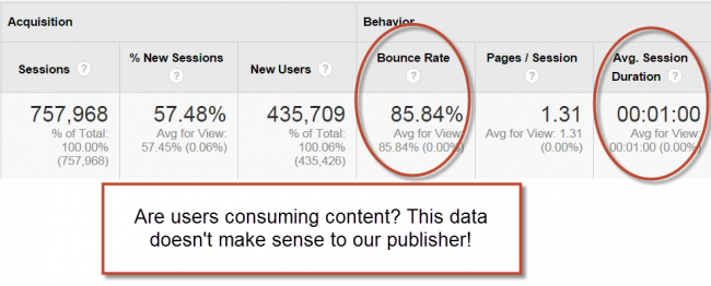 bounce rate, time on page