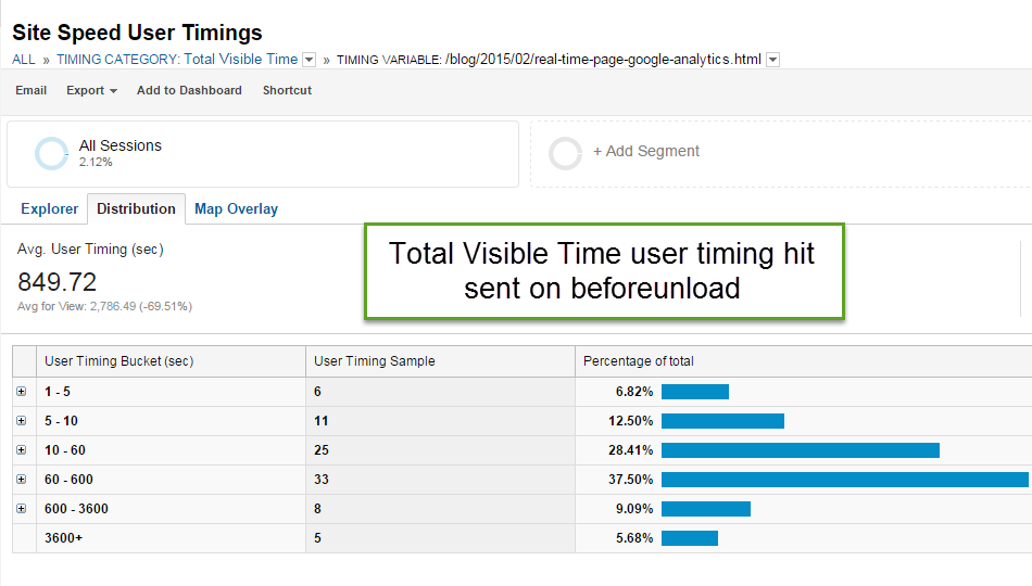 before unload time on page google analytics