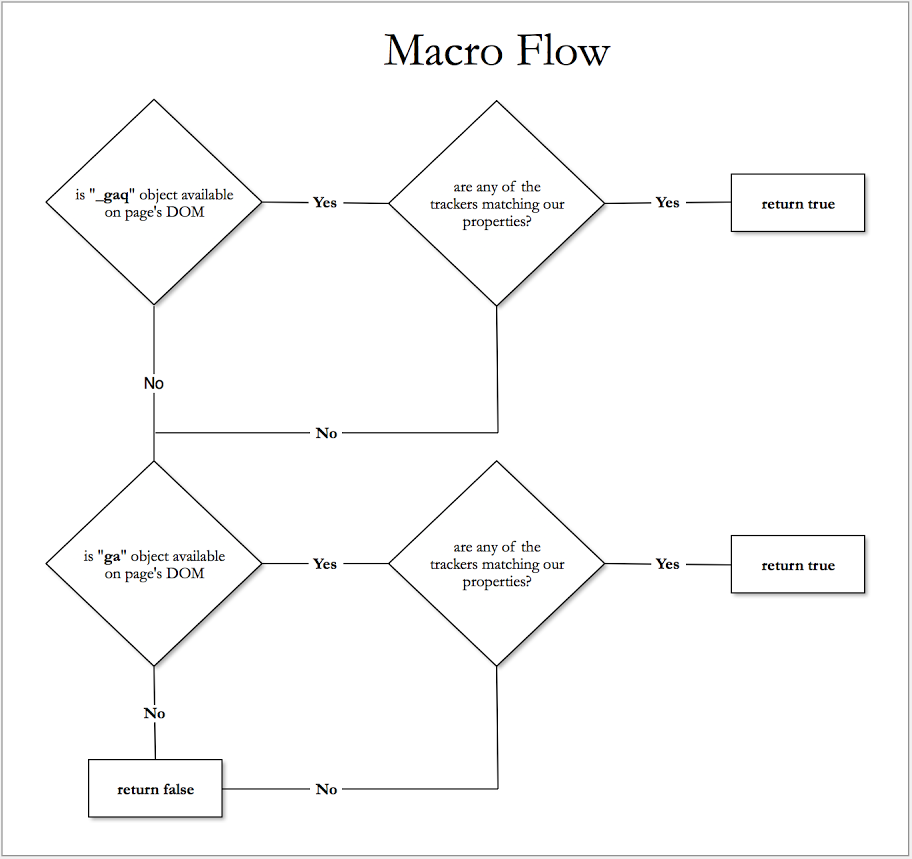 Google Tag Manager Migration Macro Flow Chart