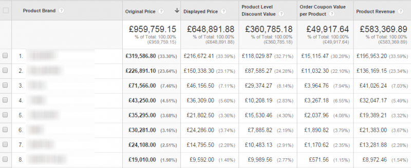 money in google analytics