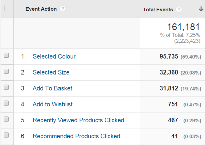 Google Analytics Custom Metrics & Calculated Metrics