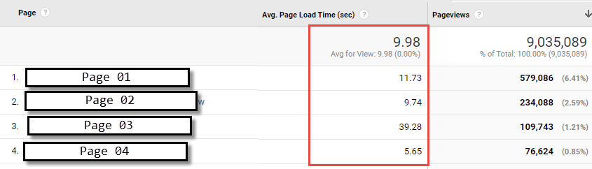 Page Load Seconds