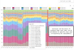 data studio stacked bars